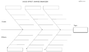 Causes/effects fishbone graphic organizer and template to help writing students prepare and plan a cause/effect paragraph or essay.