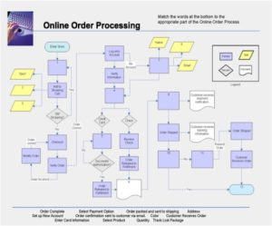 Online order process language and vocabulary worksheet.