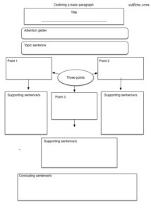 Paragraph writing outline template and worksheet for academic writing students.