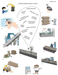Working in a factory vocabulary and common expressions